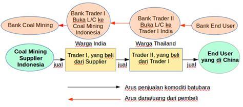 ship follow the trade adalah mengapa ekspor tidak dengan c f dan impor tidak dengan fob