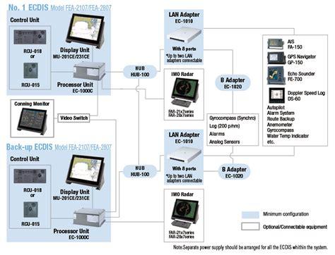 ship autopilot control system ecdis mandatory ecdis marine equipment for merchant