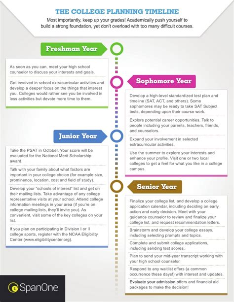 college planning the college planning timeline