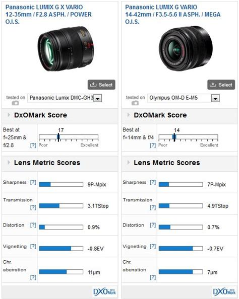 best lens for gh3 best performing zoom lenses for the om d e m5 and gh3