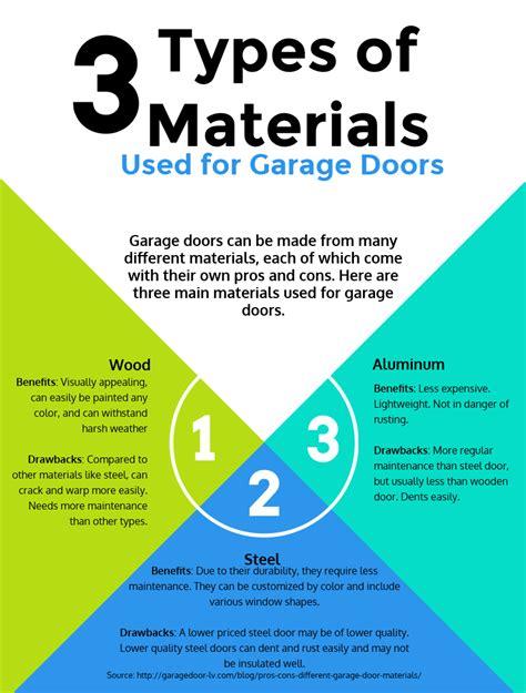 types  materials   garage doors infographic