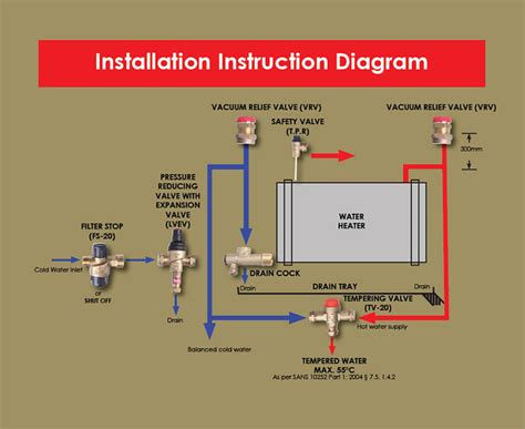 installation bureau pressure geyser issue