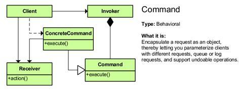 command pattern java exle design patterns