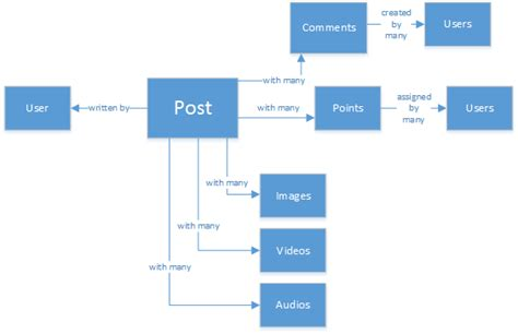 social media protocol template dans quels cas utiliser nosql et sql microsoft docs