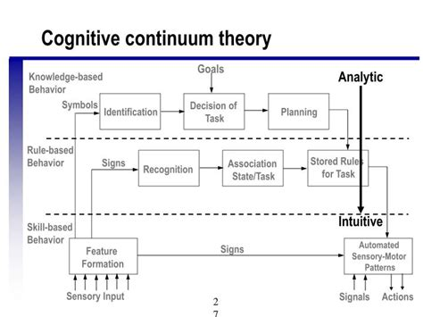 pattern formation continuum ppt human information processing chapters 4 9