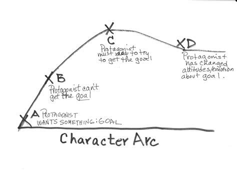 the point of the a novel of the 20th century books character arc creative tips for writers
