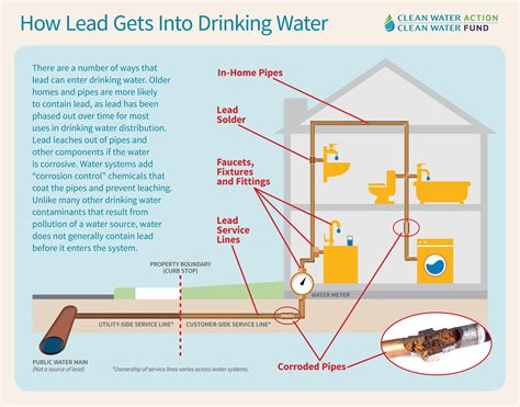 how to a the lead lead contamination on capitol hill
