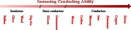 exles of conductors in physics physicsb 2009 10 11 electrostatics and conductors