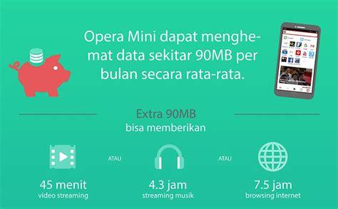 cara membuat twitter melalui opera mini cara untuk meminimalisir penggunaan mobile data dengan