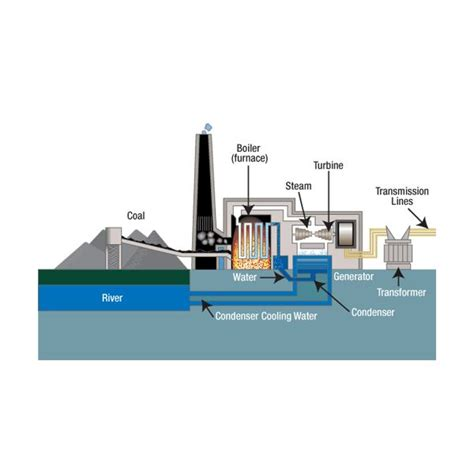 discuss the working of thermal power plant also draw its layout how does a coal power plant work