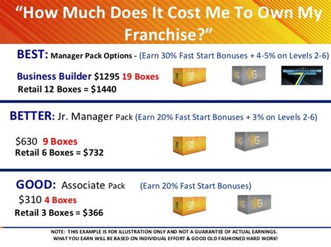 how much does a franchise cost unicity int l part 2 become a franchise owner