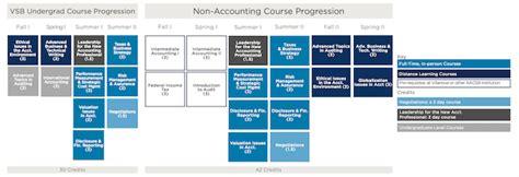 Villanova Flex Track Mba by Villanova S Accounting Ms With Data Analytics