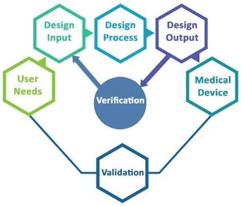 test pattern validation user guide testing verification and validation 05