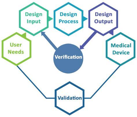 design pattern validation test pattern validation user guide medical device design