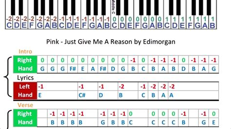 tutorial piano just give me a reason pink just give me a reason music sheets piano tabs