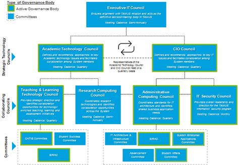 it governance framework template it governance framework pictures to pin on
