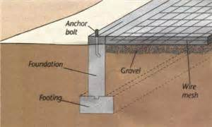 Types Of Home Foundations by Pin Types Of Foundation And Methods Of Construction Of