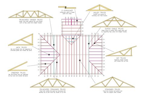 Home Design Software Australian Standards by Roof Trusses By Pryda Selector