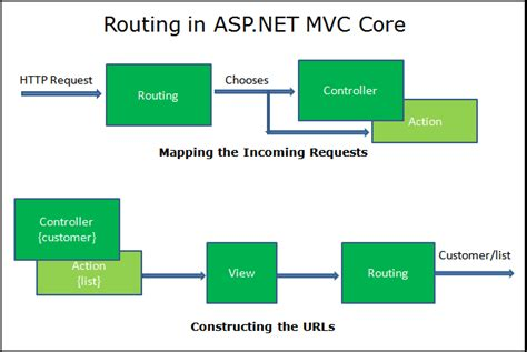 tutorial asp net core mvc routing in asp net core tektutorialshub