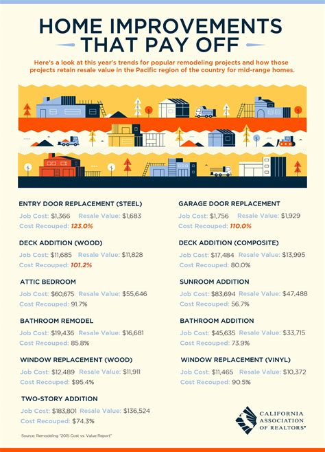 home remodeling projects that retain resale value