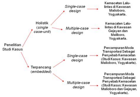 cara membuat rumusan masalah penelitian kualitatif penelitian studi kasus jenis jenis penelitian studi kasus