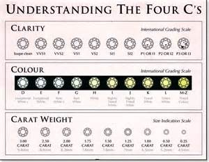 color clarity chart diamonds wilkerson jewelers