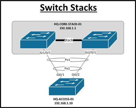 Network Documentation Series Physical Diagram Network Switch Port Diagram Template
