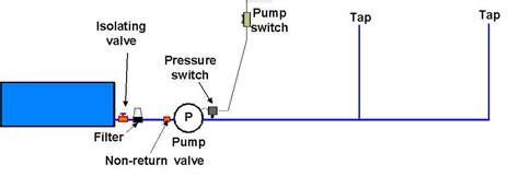Caravan Plumbing Diagram by Wiring Diagram For Caravan Taps Efcaviation
