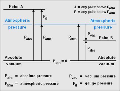 Vacuum Atmospheric Pressure Chemengineering Pressure
