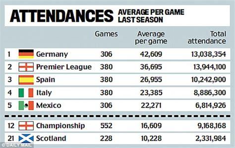 epl and bundesliga premier league may have money but bundesliga has soul