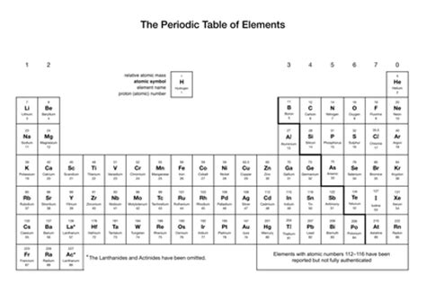printable periodic table for ks3 periodic table ks3 printable image collections periodic