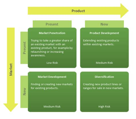 product marketing template ansoff matrix ansoff s product market matrix how to