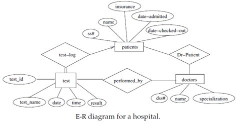 how to construct er diagram er diagram exle edugrabs http www edugrabs