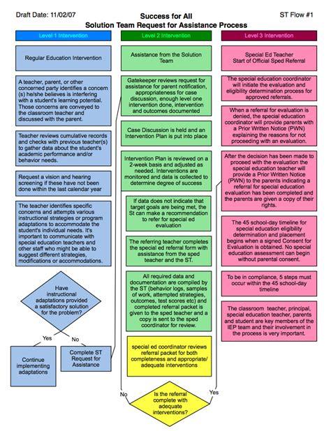 iep timeline flowchart 8 best images of iep timeline flowchart iep flow chart