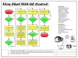 haccp flow chart  chicken curry  images  haccp