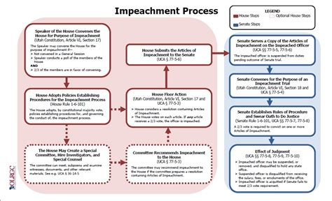 the house begins the impeachment process by doing what the house begins the impeachment process by doing what 28 images the impeachment