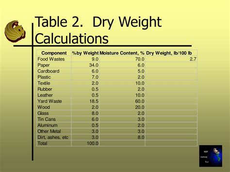 Table Calculations by Ppt Estimation Of The Moisture Content In Typical Msw