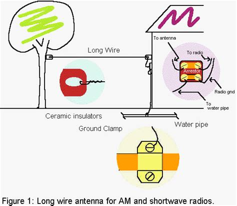 use house wiring as antenna ctive 3 30 mhz hula loop antenna for shortwave i1wqrlinkradio com