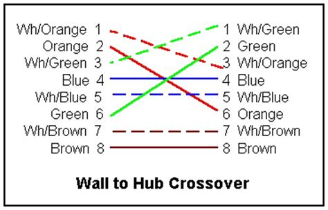 color pattern for crossover cable cat5 t568b wiring diagram get free image about wiring