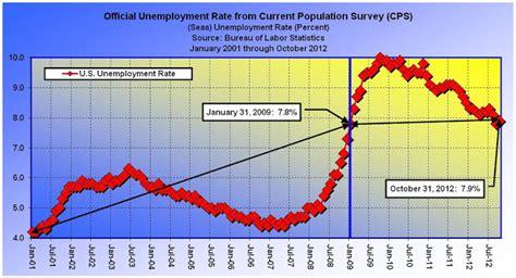 black unemployment under obama chart black unemployment jumps 10 9 on obama