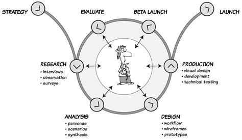 ux design process diagram ux process ux mastery