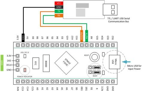 stm32f103 usb resistor setup installing arm stm32fxxx dev board on arduino ide 14core