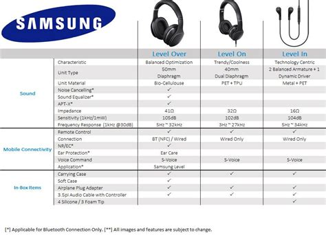 samsung level ear bluetooth headphone retail packaging black cell phones samsung level ear bluetooth headphone retail packaging black cell phones