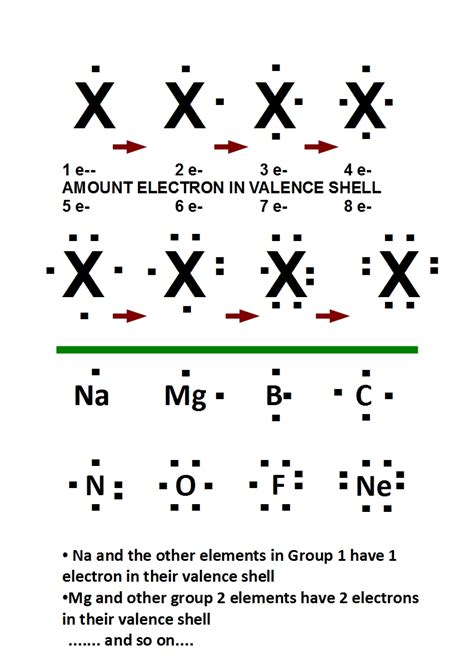 what is a electron dot diagram mainly science gisboyshigh year 11py chemistry revision