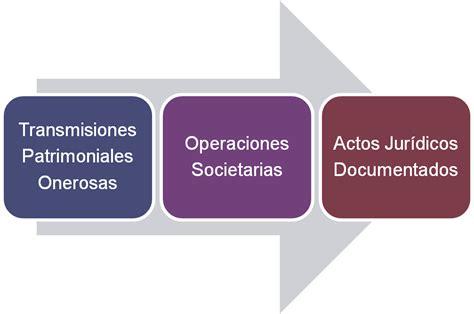 impuesto sobre transmisiones patrimoniales y actos impuesto sobre transmisiones patrimoniales y actos
