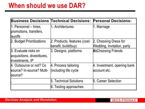 decision analysis and resolution