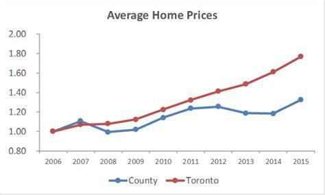 pec vs to price 2006 2015 jpg