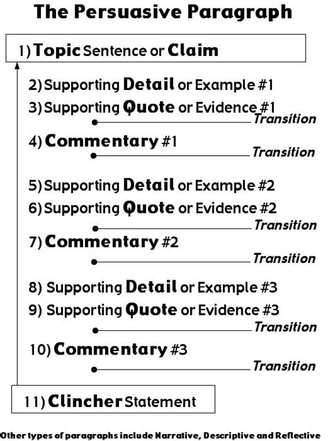 organizing your persuasive essay introduction your first paragraph