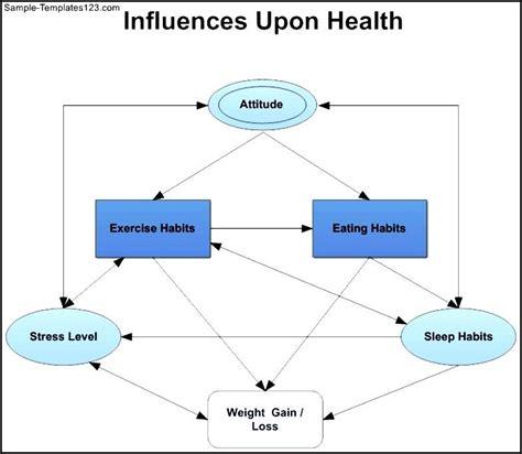 influence diagram health influence diagram template sle templates