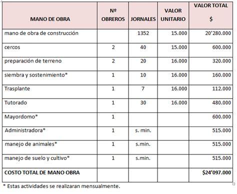 tabla de costo de mano obra de instalacion eletrica produccion de leche mano de obra requerida descripcion